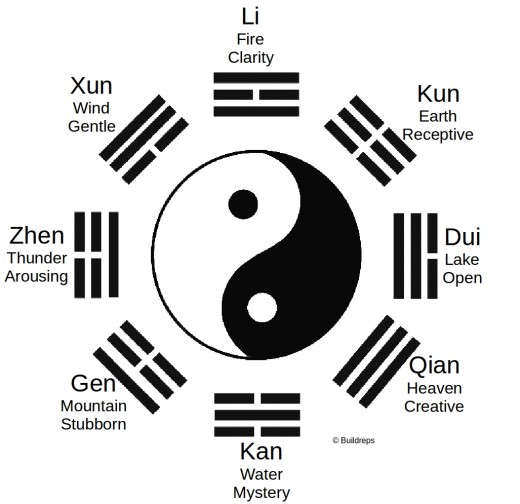 Yin and Yang, Health and Oriental Diagnosis